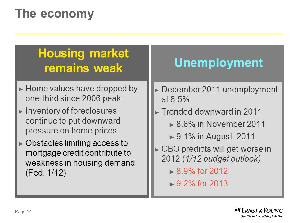 Page 14 The economy Housing market remains weak Unemployment ► Home values have dropped by one-third since 2006 peak ► Inventory of foreclosures continue to put downward pressure on home prices ► Obstacles limiting access to mortgage credit contribute to weakness in housing demand (Fed, 1/12) ► December 2011 unemployment at 8.5% ► Trended downward in 2011 ► 8.6% in November 2011 ► 9.1% in August 2011 ► CBO predicts will get worse in 2012 (1/12 budget outlook) ► 8.9% for 2012 ► 9.2% for 2013