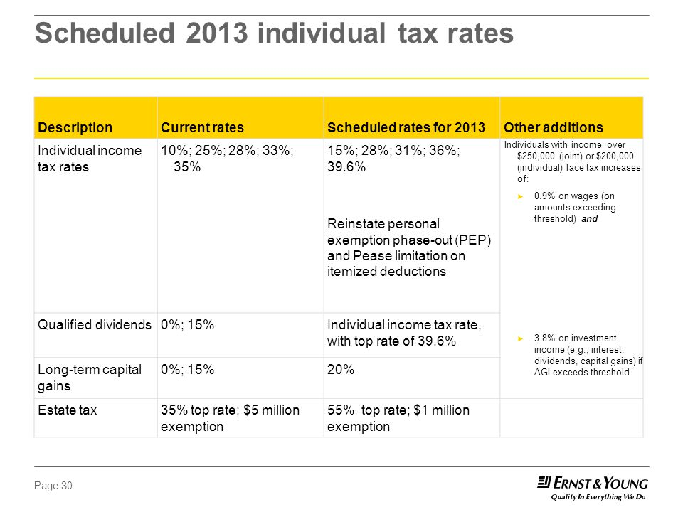 Page 30 Scheduled 2013 individual tax rates DescriptionCurrent ratesScheduled rates for 2013Other additions Individual income tax rates 10%; 25%; 28%; 33%; 35% 15%; 28%; 31%; 36%; 39.6% Reinstate personal exemption phase-out (PEP) and Pease limitation on itemized deductions Individuals with income over $250,000 (joint) or $200,000 (individual) face tax increases of: ► 0.9% on wages (on amounts exceeding threshold) and ► 3.8% on investment income (e.g., interest, dividends, capital gains) if AGI exceeds threshold Qualified dividends0%; 15%Individual income tax rate, with top rate of 39.6% Long-term capital gains 0%; 15%20% Estate tax35% top rate; $5 million exemption 55% top rate; $1 million exemption