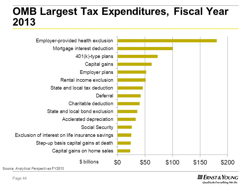 Page 44 OMB Largest Tax Expenditures, Fiscal Year 2013 $ billions Source: Analytical Perspectives FY2013