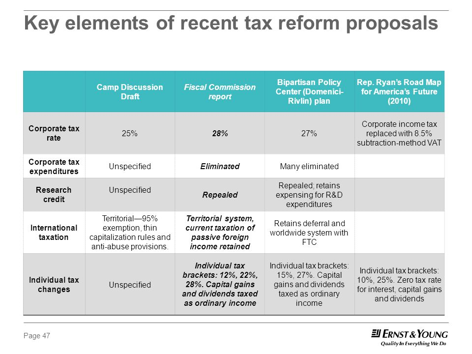 Page 47 Key elements of recent tax reform proposals Camp Discussion Draft Fiscal Commission report Bipartisan Policy Center (Domenici- Rivlin) plan Rep.