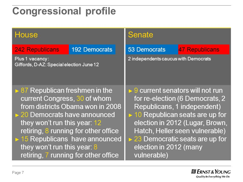Page 7 Congressional profile House ► 87 Republican freshmen in the current Congress, 30 of whom from districts Obama won in 2008 ► 20 Democrats have announced they won't run this year: 12 retiring, 8 running for other office ► 15 Republicans have announced they won't run this year: 8 retiring, 7 running for other office Senate ► 9 current senators will not run for re-election (6 Democrats, 2 Republicans, 1 independent) ► 10 Republican seats are up for election in 2012 (Lugar, Brown, Hatch, Heller seen vulnerable) ► 23 Democratic seats are up for election in 2012 (many vulnerable) 242 Republicans192 Democrats Plus 1 vacancy : Giffords, D-AZ: Special election June 12 47 Republicans53 Democrats 2 independents caucus with Democrats