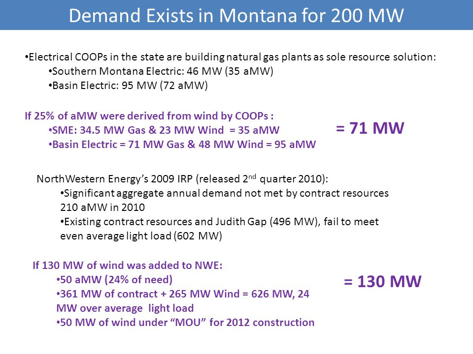 Demand Exists in Montana for 200 MW Electrical COOPs in the state are building natural gas plants as sole resource solution: Southern Montana Electric: 46 MW (35 aMW) Basin Electric: 95 MW (72 aMW) If 25% of aMW were derived from wind by COOPs : SME: 34.5 MW Gas & 23 MW Wind = 35 aMW Basin Electric = 71 MW Gas & 48 MW Wind = 95 aMW NorthWestern Energy's 2009 IRP (released 2 nd quarter 2010): Significant aggregate annual demand not met by contract resources 210 aMW in 2010 Existing contract resources and Judith Gap (496 MW), fail to meet even average light load (602 MW) If 130 MW of wind was added to NWE: 50 aMW (24% of need) 361 MW of contract + 265 MW Wind = 626 MW, 24 MW over average light load 50 MW of wind under MOU for 2012 construction = 71 MW = 130 MW