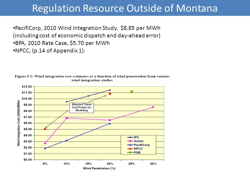 Regulation Resource Outside of Montana PacifiCorp, 2010 Wind Integration Study, $8.85 per MWh (including cost of economic dispatch and day-ahead error) BPA, 2010 Rate Case, $5.70 per MWh NPCC, (p.14 of Appendix 1):