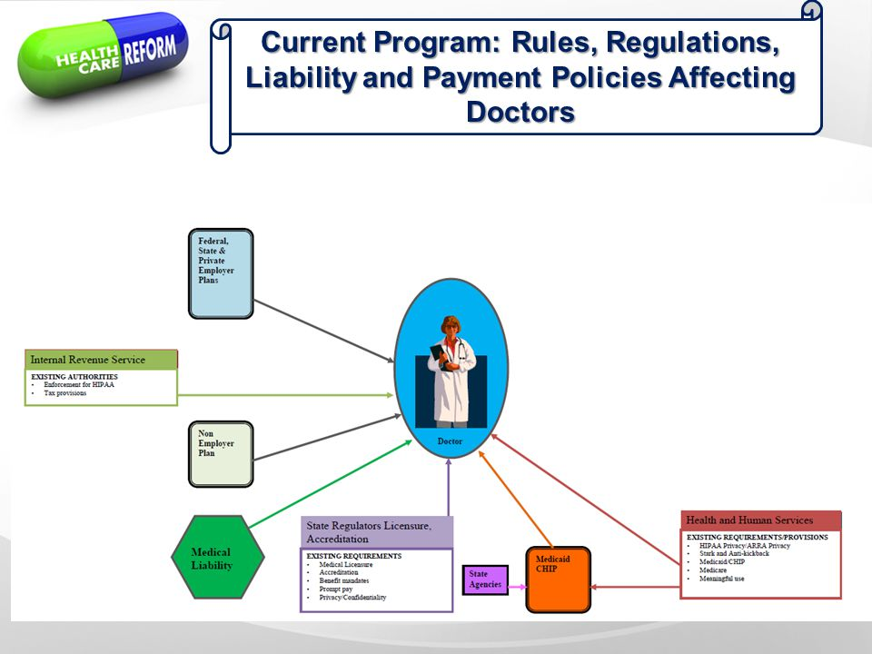 Current Program: Rules, Regulations, Liability and Payment Policies Affecting Doctors