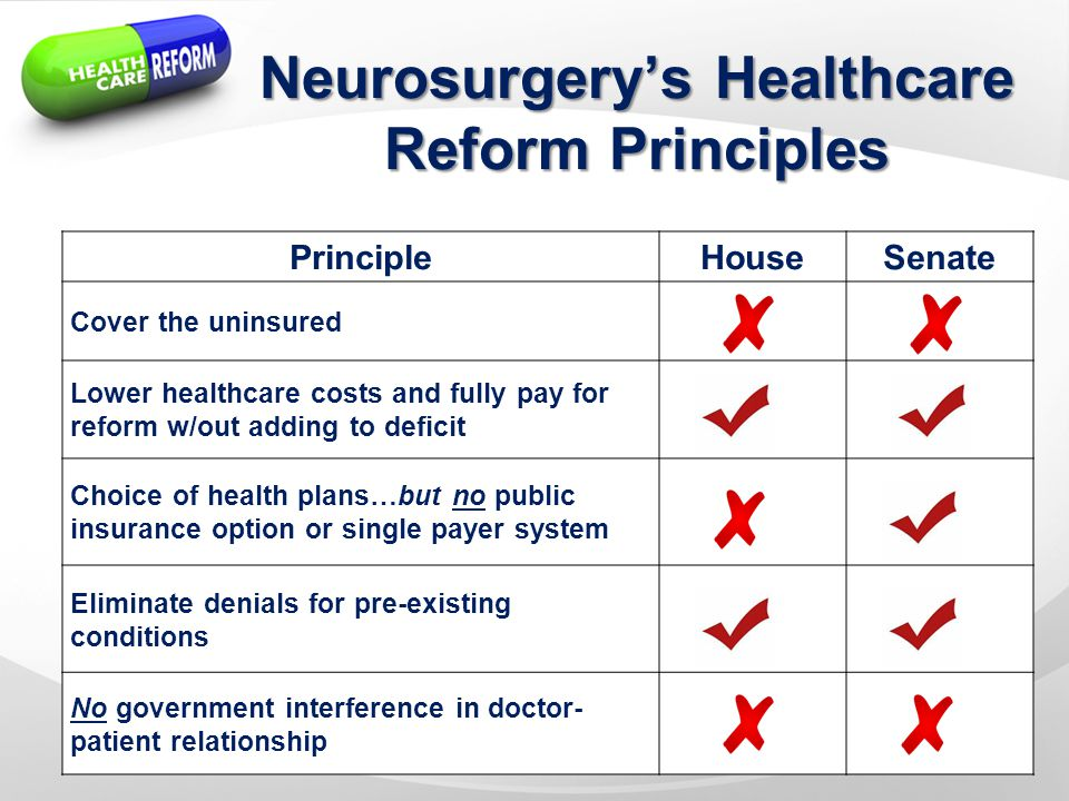 Neurosurgery's Healthcare Reform Principles PrincipleHouseSenate Cover the uninsured Lower healthcare costs and fully pay for reform w/out adding to deficit Choice of health plans…but no public insurance option or single payer system Eliminate denials for pre-existing conditions No government interference in doctor- patient relationship