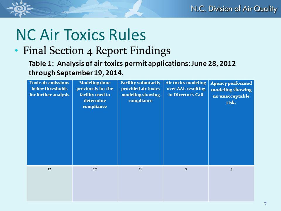 NC Air Toxics Rules Final Section 4 Report Findings 7 Toxic air emissions below thresholds for further analysis Modeling done previously for the facility used to determine compliance Facility voluntarily provided air toxics modeling showing compliance Air toxics modeling over AAL resulting in Director's Call Agency performed modeling showing no unacceptable risk.