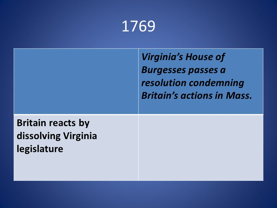 1769 Virginia's House of Burgesses passes a resolution condemning Britain's actions in Mass.