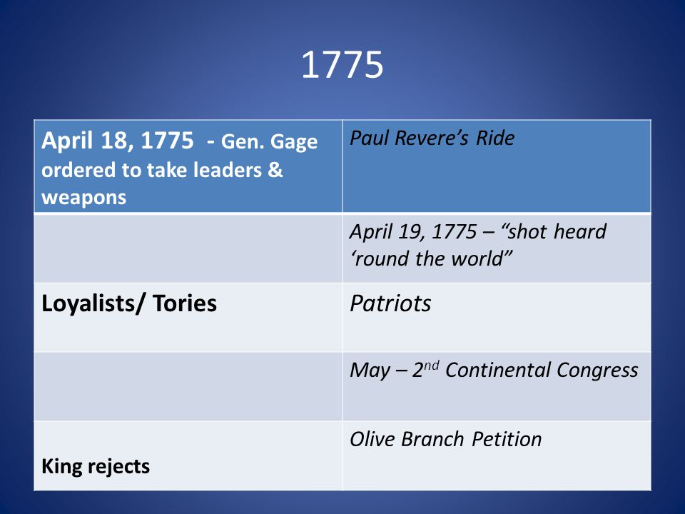"1775 April 18, 1775 - Gen. Gage ordered to take leaders & weapons Paul Revere's Ride April 19, 1775 – ""shot heard 'round the world"" Loyalists/ ToriesP"