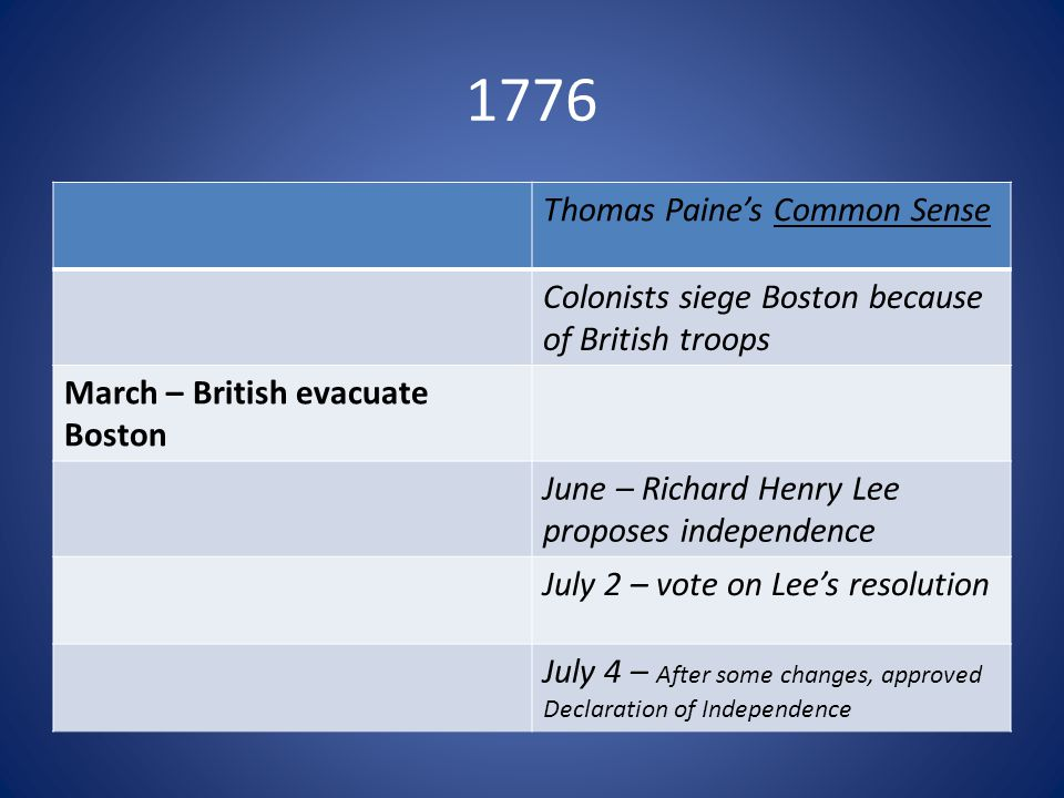 1776 Thomas Paine's Common Sense Colonists siege Boston because of British troops March – British evacuate Boston June – Richard Henry Lee proposes independence July 2 – vote on Lee's resolution July 4 – After some changes, approved Declaration of Independence