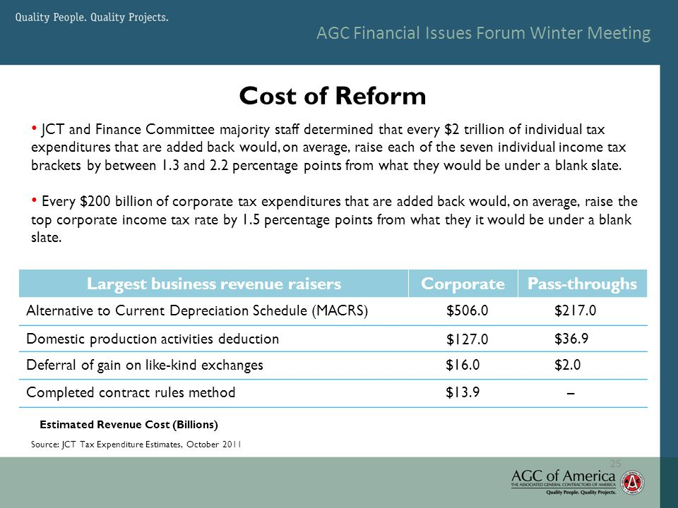 AGC Financial Issues Forum Winter Meeting Cost of Reform 25 Largest business revenue raisersCorporatePass-throughs Alternative to Current Depreciation Schedule (MACRS) $506.0 $217.0 Domestic production activities deduction $127.0 $36.9 Deferral of gain on like-kind exchanges$16.0 $2.0 Completed contract rules method$13.9 – Source: JCT Tax Expenditure Estimates, October 2011 Estimated Revenue Cost (Billions) JCT and Finance Committee majority staff determined that every $2 trillion of individual tax expenditures that are added back would, on average, raise each of the seven individual income tax brackets by between 1.3 and 2.2 percentage points from what they would be under a blank slate.