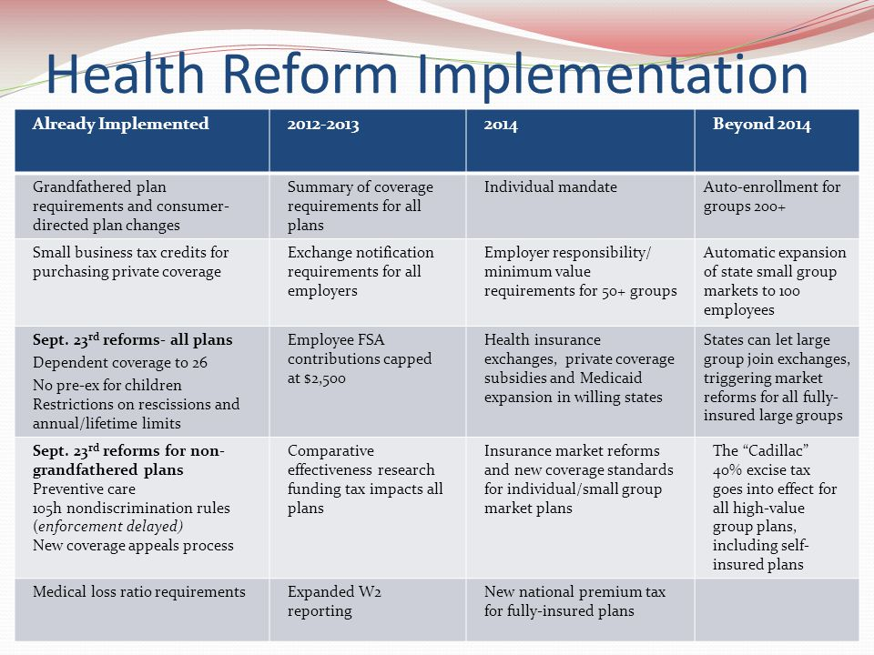 Health Reform Implementation Already Implemented2012-2o132o14Beyond 2014 Grandfathered plan requirements and consumer- directed plan changes Summary of coverage requirements for all plans Individual mandateAuto-enrollment for groups 200+ Small business tax credits for purchasing private coverage Exchange notification requirements for all employers Employer responsibility/ minimum value requirements for 50+ groups Automatic expansion of state small group markets to 100 employees Sept.