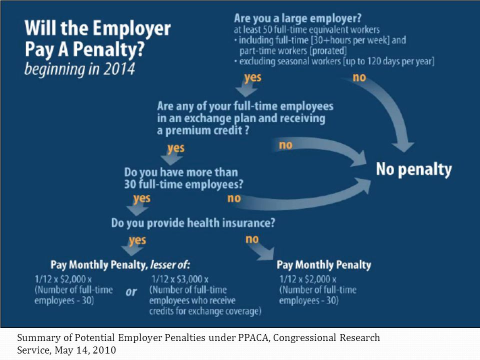 Summary of Potential Employer Penalties under PPACA, Congressional Research Service, May 14, 2010