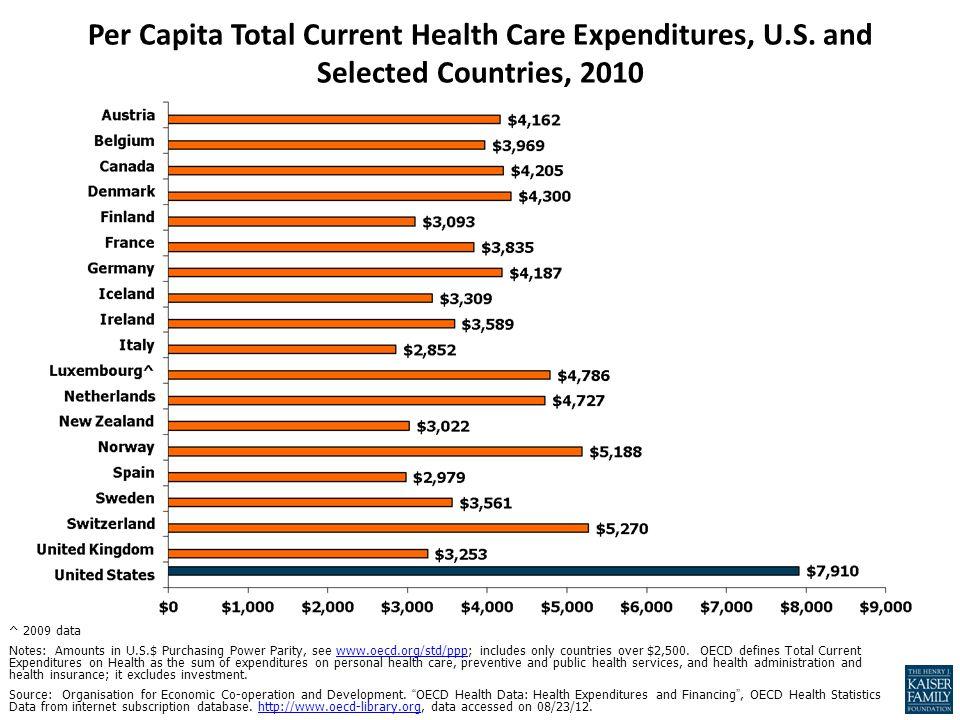 Per Capita Total Current Health Care Expenditures, U.S.