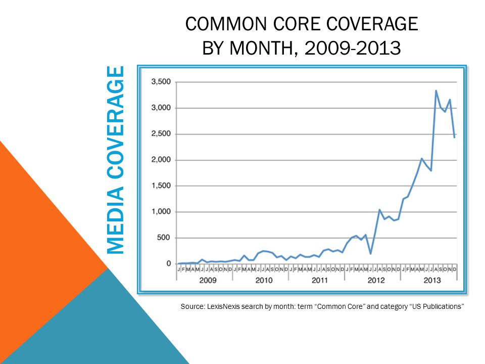 MEDIA COVERAGE COMMON CORE COVERAGE BY MONTH, 2009-2013 Source: LexisNexis search by month: term Common Core and category US Publications