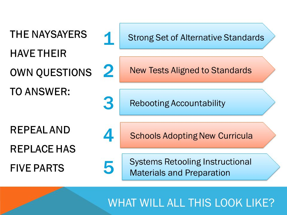 THE NAYSAYERS HAVE THEIR OWN QUESTIONS TO ANSWER: REPEAL AND REPLACE HAS FIVE PARTS 1234512345 Strong Set of Alternative Standards New Tests Aligned to Standards Schools Adopting New Curricula Rebooting Accountability Systems Retooling Instructional Materials and Preparation WHAT WILL ALL THIS LOOK LIKE