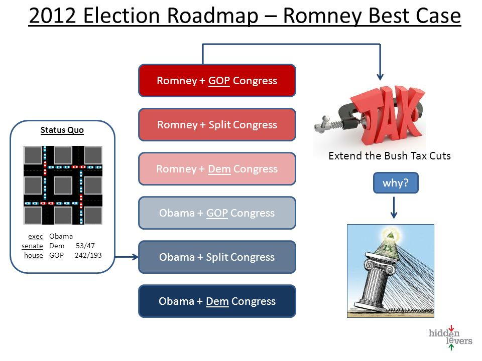 2012 Election Roadmap – Romney Best Case Status Quo Obama Dem 53/47 GOP 242/193 exec senate house Romney + GOP Congress Romney + Dem Congress Obama + GOP Congress Obama + Split Congress Obama + Dem Congress Romney + Split Congress Extend the Bush Tax Cuts why