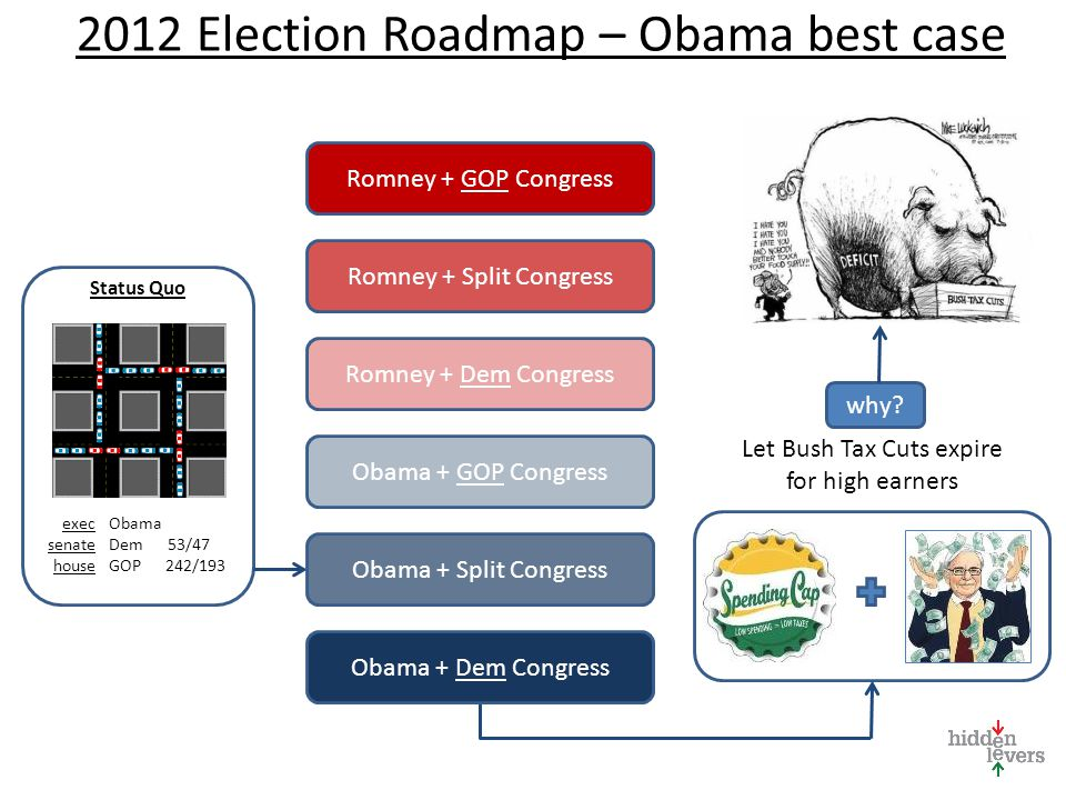2012 Election Roadmap – Obama best case Status Quo Obama Dem 53/47 GOP 242/193 exec senate house Romney + GOP Congress Romney + Dem Congress Obama + GOP Congress Obama + Split Congress Obama + Dem Congress Romney + Split Congress Let Bush Tax Cuts expire for high earners why?