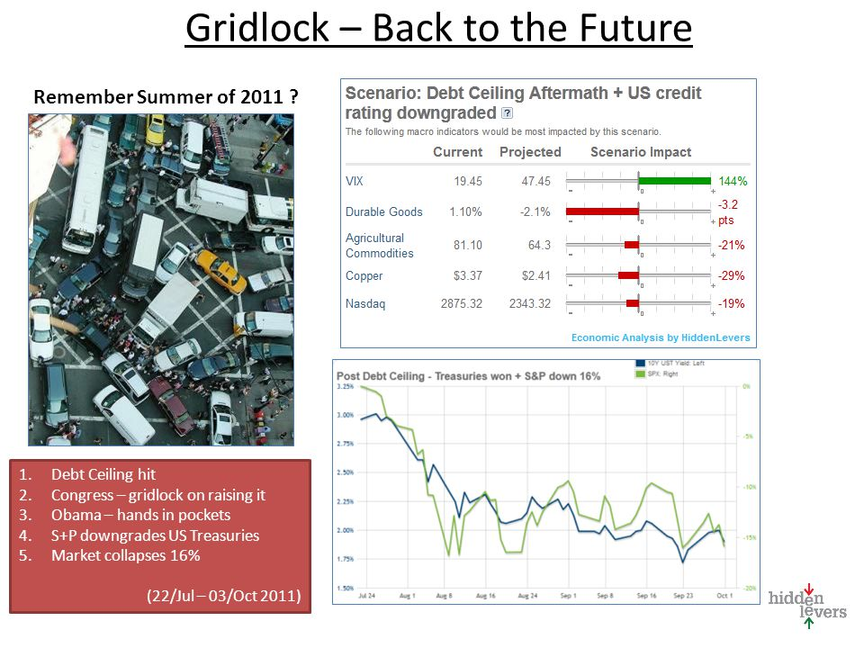 Gridlock – Back to the Future Remember Summer of 2011 ? 1.Debt Ceiling hit 2.Congress – gridlock on raising it 3.Obama – hands in pockets 4.S+P downgr