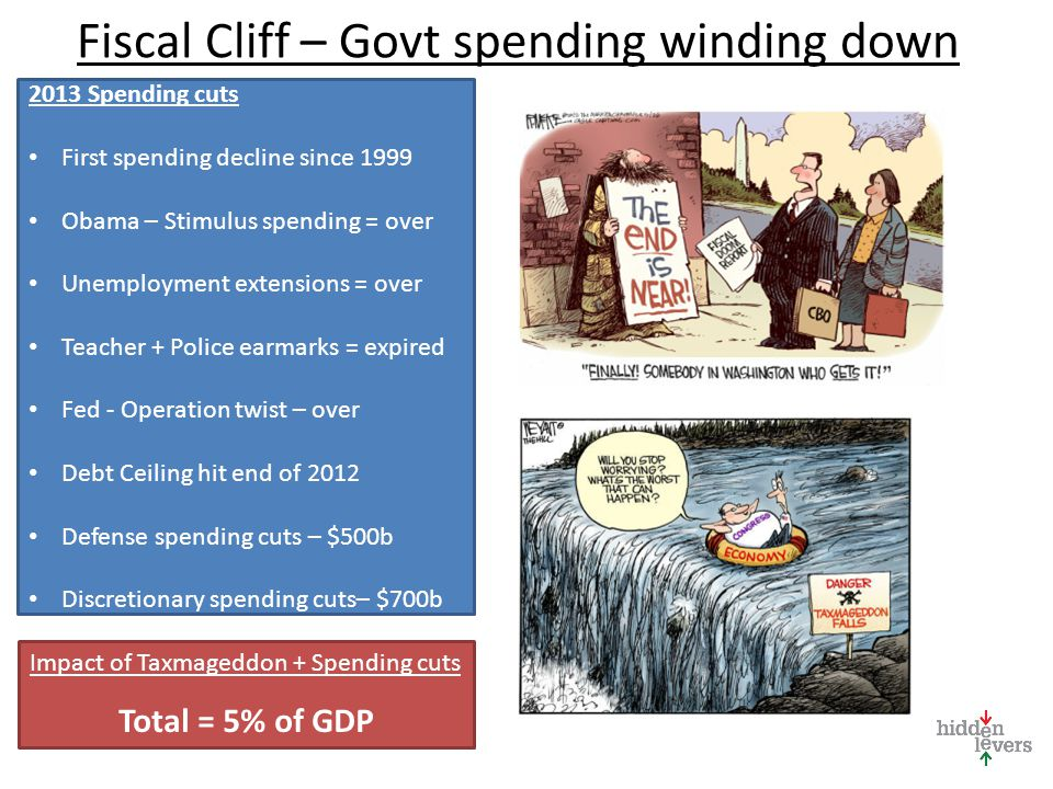 Fiscal Cliff – Govt spending winding down 2013 Spending cuts First spending decline since 1999 Obama – Stimulus spending = over Unemployment extension
