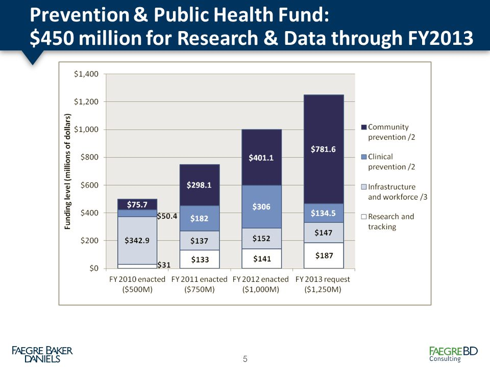 Prevention & Public Health Fund: $450 million for Research & Data through FY2013 5