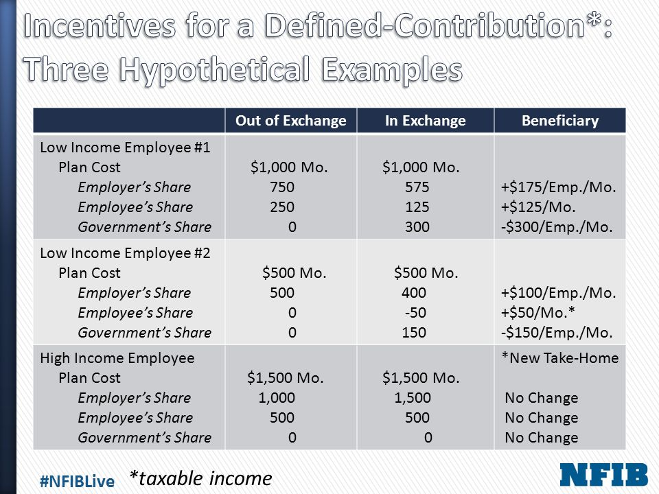 #NFIBLive Out of ExchangeIn ExchangeBeneficiary Low Income Employee #1 Plan Cost Employer's Share Employee's Share Government's Share $1,000 Mo. 750 2