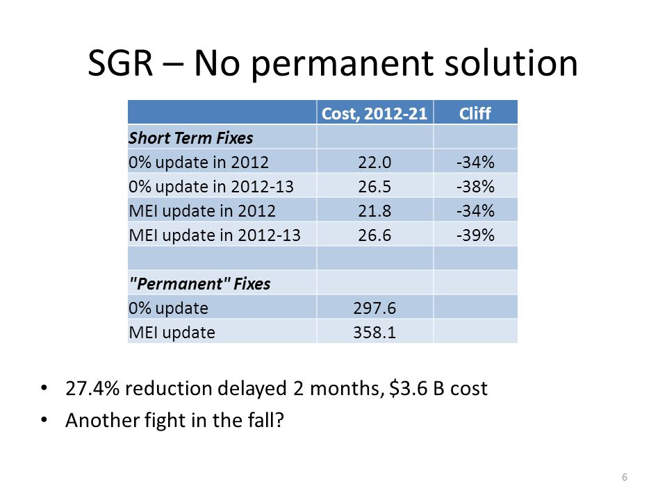 SGR – No permanent solution 27.4% reduction delayed 2 months, $3.6 B cost Another fight in the fall.