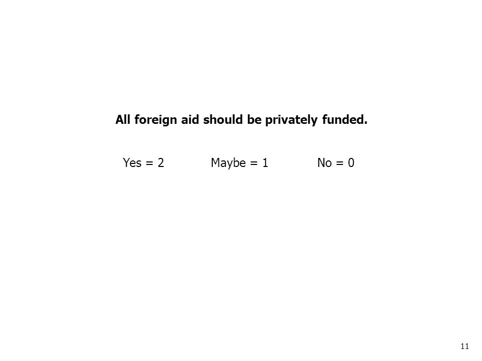 11 All foreign aid should be privately funded. Yes = 2Maybe = 1No = 0