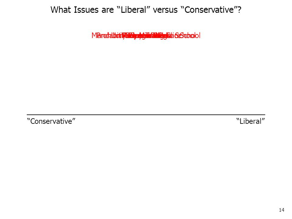 14 Drug War What Issues are Liberal versus Conservative .