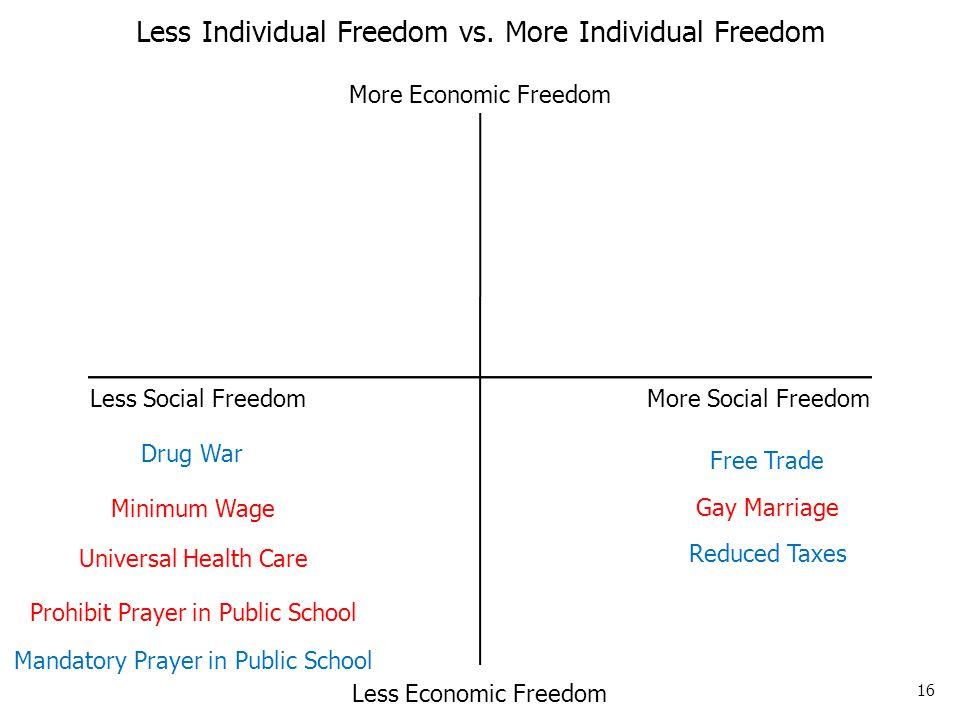 16 Less Social Freedom More Social Freedom More Economic Freedom Less Economic Freedom Less Individual Freedom vs.