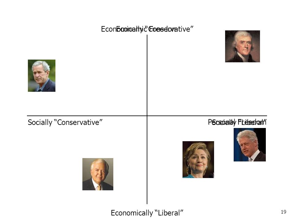 19 Socially Conservative Socially Liberal Economically Conservative Economically Liberal Economic Freedom Personal Freedom