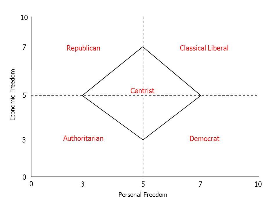 20 Economic Freedom Personal Freedom Democrat Republican Classical Liberal Authoritarian Centrist 5 0 10 5 0 7 3 73