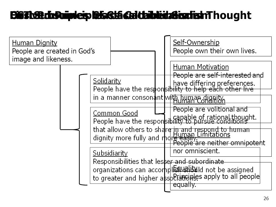 26 Derived Principles of Catholic Social Thought Human Motivation People are self-interested and have differing preferences.