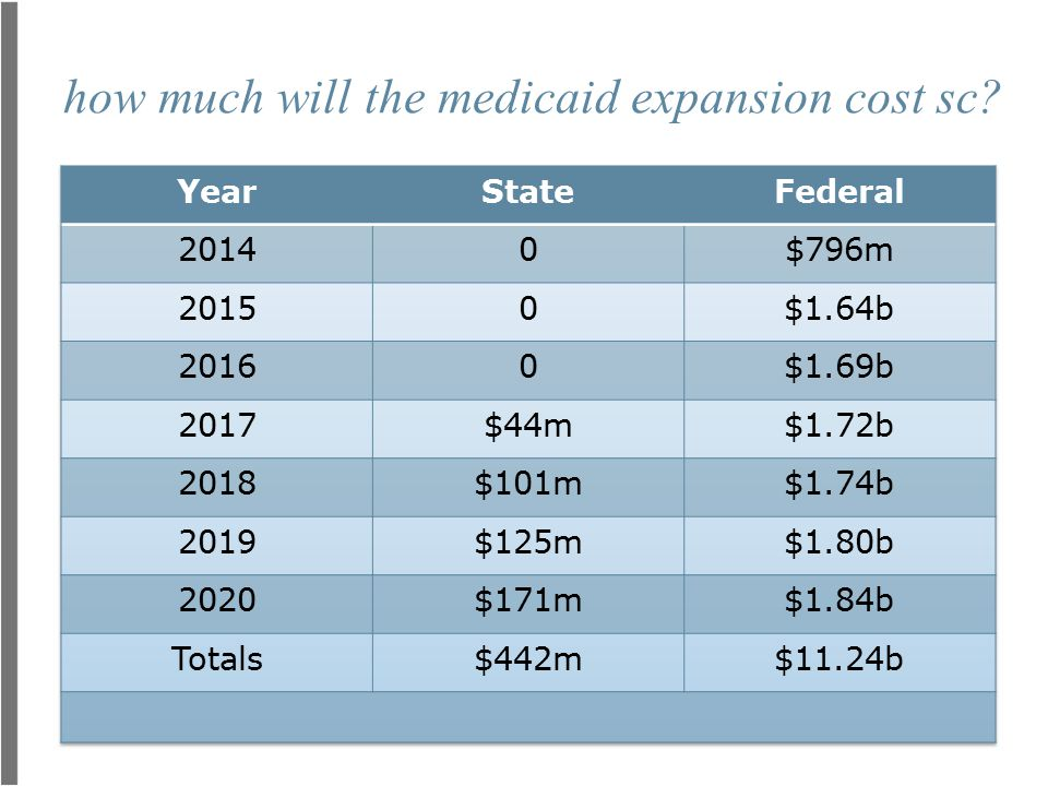 how much will the medicaid expansion cost sc