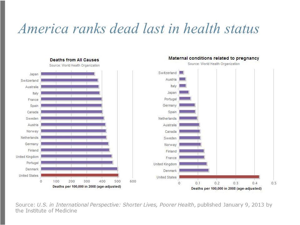 America ranks dead last in health status Source: U.S.