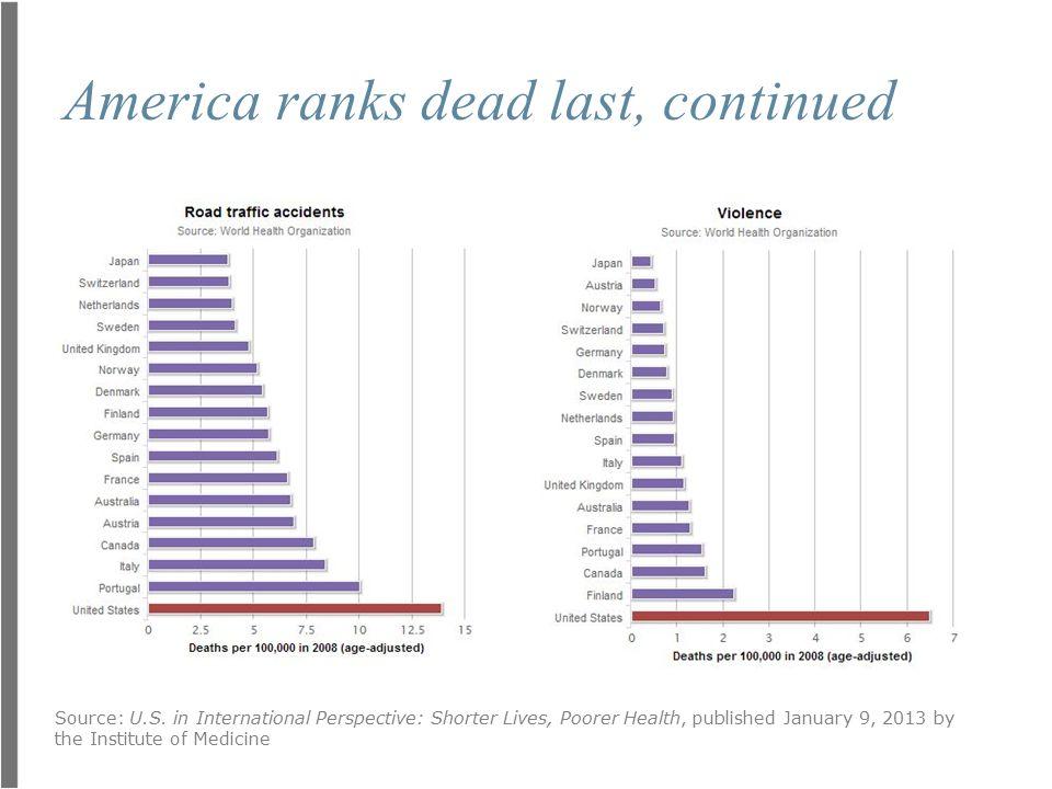 America ranks dead last, continued Source: U.S.
