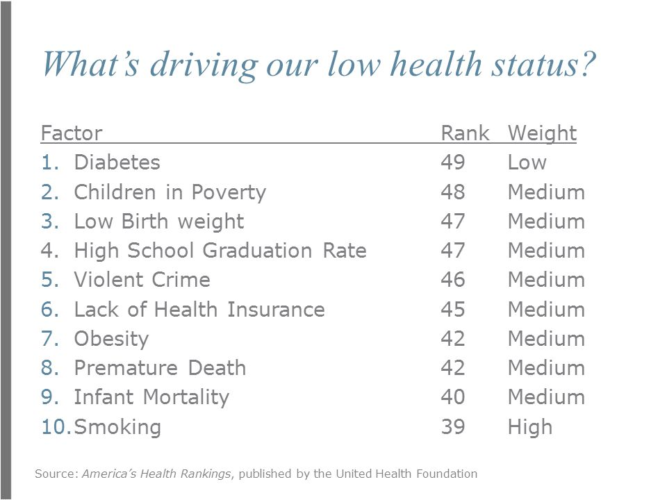 What's driving our low health status.