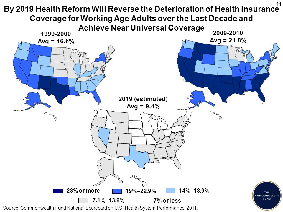 11 By 2019 Health Reform Will Reverse the Deterioration of Health Insurance Coverage for Working Age Adults over the Last Decade and Achieve Near Universal Coverage Source: Commonwealth Fund National Scorecard on U.S.