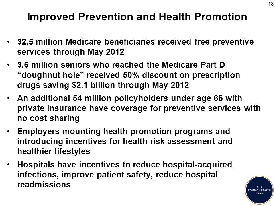18 Improved Prevention and Health Promotion 32.5 million Medicare beneficiaries received free preventive services through May 2012 3.6 million seniors who reached the Medicare Part D doughnut hole received 50% discount on prescription drugs saving $2.1 billion through May 2012 An additional 54 million policyholders under age 65 with private insurance have coverage for preventive services with no cost sharing Employers mounting health promotion programs and introducing incentives for health risk assessment and healthier lifestyles Hospitals have incentives to reduce hospital-acquired infections, improve patient safety, reduce hospital readmissions