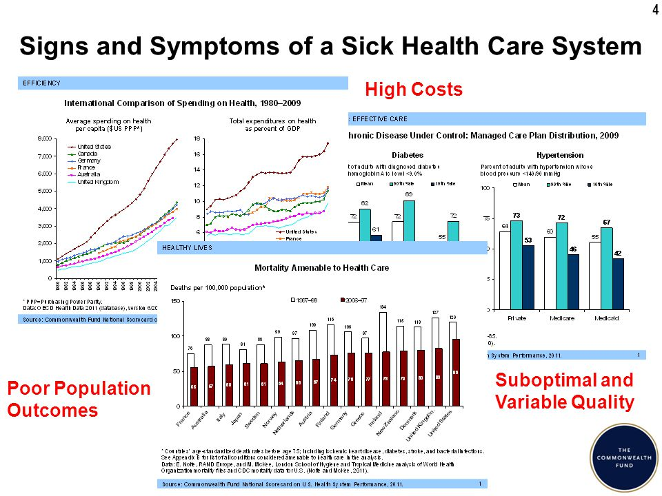 15 Projected Health Spending in 2020 $275 Billion Lower Than Pre-Reform Predictions Cumulative Reduction of $1.7 Trillion over 2011-2020 −5.6% 19.8% of GDP 21.1% of GDP 19.9% of GDP Lowest health care cost increase in 50 years -- 3.9% in 2009 and 2010 $1.7 trillion lower health spending over the decade than projected 2 years ago Medicare $750 billion lower Private spending $1.1 trillion lower Predictions that health reform would cause health care costs to rise not borne out Health delivery system changes may be beginning to have an effect Source: K.