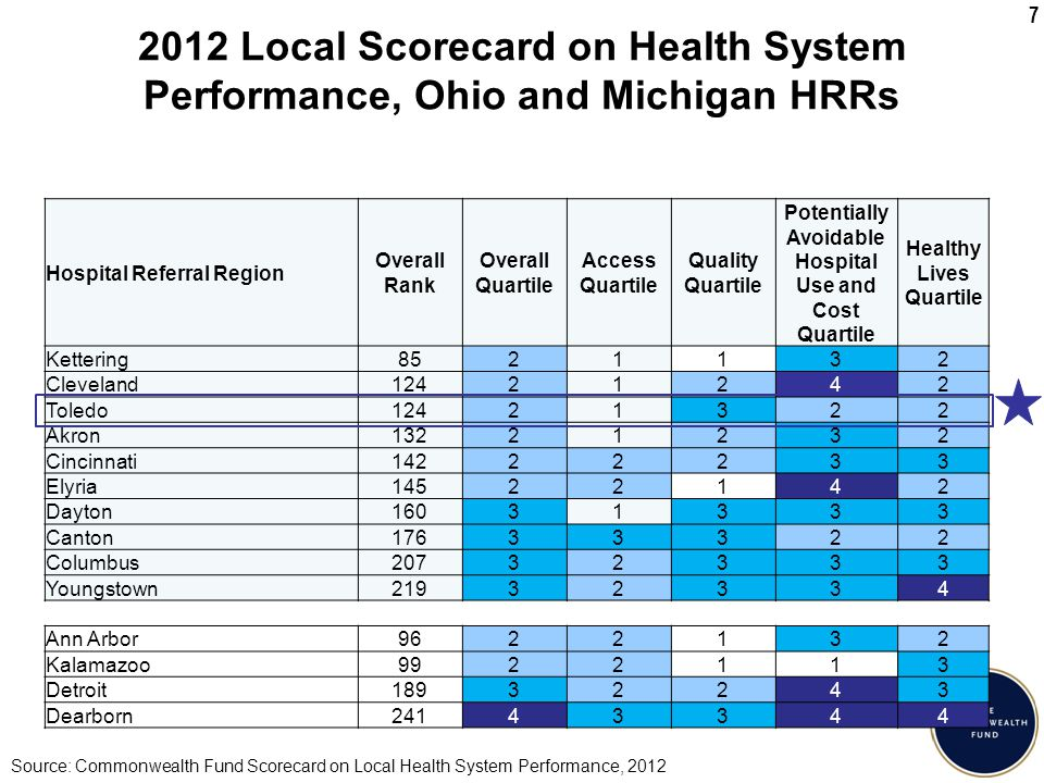 7 2012 Local Scorecard on Health System Performance, Ohio and Michigan HRRs Hospital Referral Region Overall Rank Overall Quartile Access Quartile Quality Quartile Potentially Avoidable Hospital Use and Cost Quartile Healthy Lives Quartile Kettering8521132 Cleveland12421242 Toledo12421322 Akron13221232 Cincinnati14222233 Elyria14522142 Dayton16031333 Canton17633322 Columbus20732333 Youngstown21932334 Ann Arbor9622132 Kalamazoo9922113 Detroit18932243 Dearborn24143344 Source: Commonwealth Fund Scorecard on Local Health System Performance, 2012