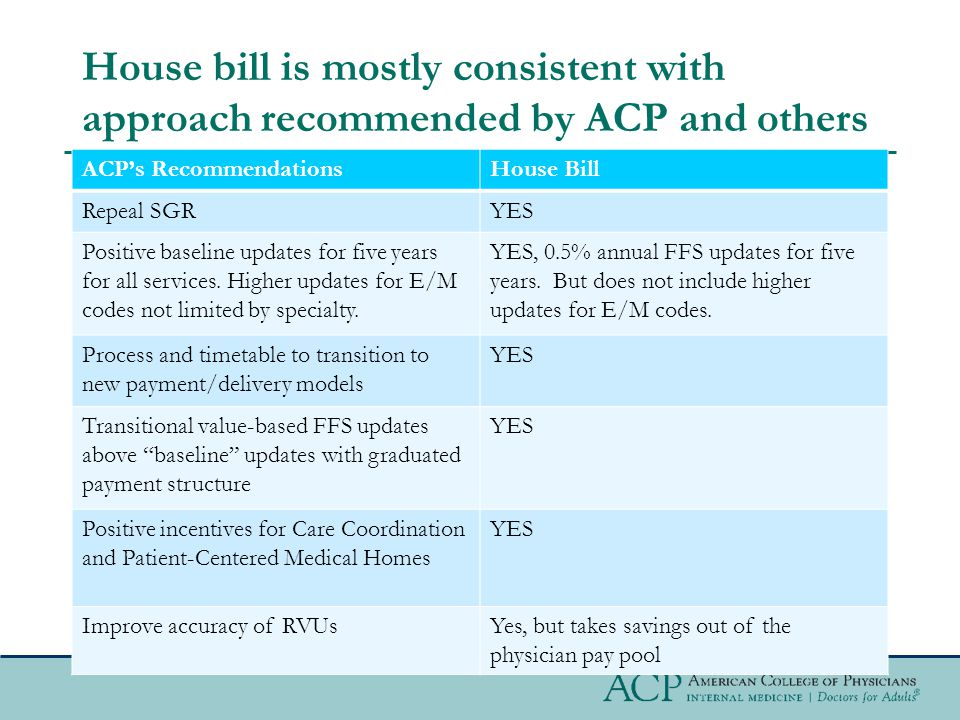 House bill is mostly consistent with approach recommended by ACP and others ACP's RecommendationsHouse Bill Repeal SGRYES Positive baseline updates for five years for all services.