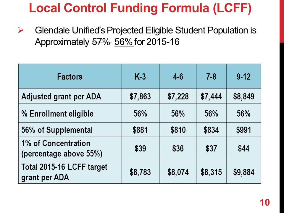  Glendale Unified's Projected Eligible Student Population is Approximately 57% 56% for 2015-16 Local Control Funding Formula (LCFF) FactorsK-34-67-89-12 Adjusted grant per ADA$7,863$7,228$7,444$8,849 % Enrollment eligible56% 56% of Supplemental$881$810$834$991 1% of Concentration (percentage above 55%) $39$36$37$44 Total 2015-16 LCFF target grant per ADA $8,783$8,074$8,315$9,884 10