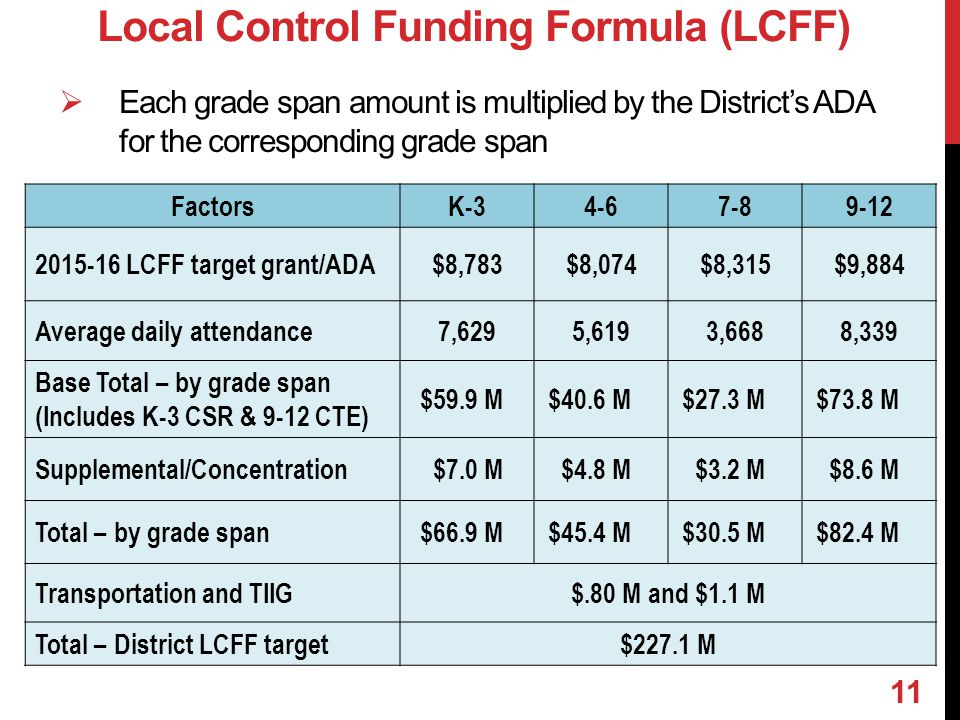  Each grade span amount is multiplied by the District's ADA for the corresponding grade span Local Control Funding Formula (LCFF) FactorsK-34-67-89-12 2015-16 LCFF target grant/ADA$8,783$8,074$8,315$9,884 Average daily attendance7,6295,6193,6688,339 Base Total – by grade span (Includes K-3 CSR & 9-12 CTE) $59.9 M$40.6 M$27.3 M$73.8 M Supplemental/Concentration$7.0 M$4.8 M$3.2 M$8.6 M Total – by grade span$66.9 M$45.4 M$30.5 M$82.4 M Transportation and TIIG$.80 M and $1.1 M Total – District LCFF target$227.1 M 11