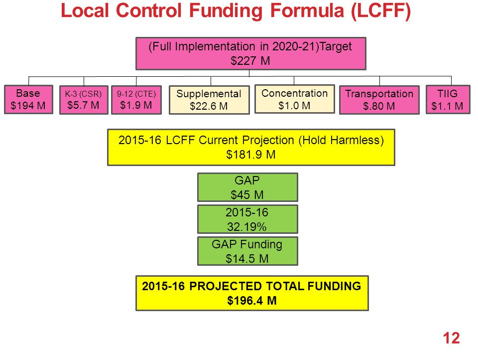 (Full Implementation in 2020-21)Target $227 M Base $194 M K-3 (CSR) $5.7 M Concentration $1.0 M Transportation $.80 M TIIG $1.1 M 2015-16 LCFF Current Projection (Hold Harmless) $181.9 M GAP $45 M 2015-16 32.19% GAP Funding $14.5 M 9-12 (CTE) $1.9 M Supplemental $22.6 M 12 Local Control Funding Formula (LCFF) 2015-16 PROJECTED TOTAL FUNDING $196.4 M