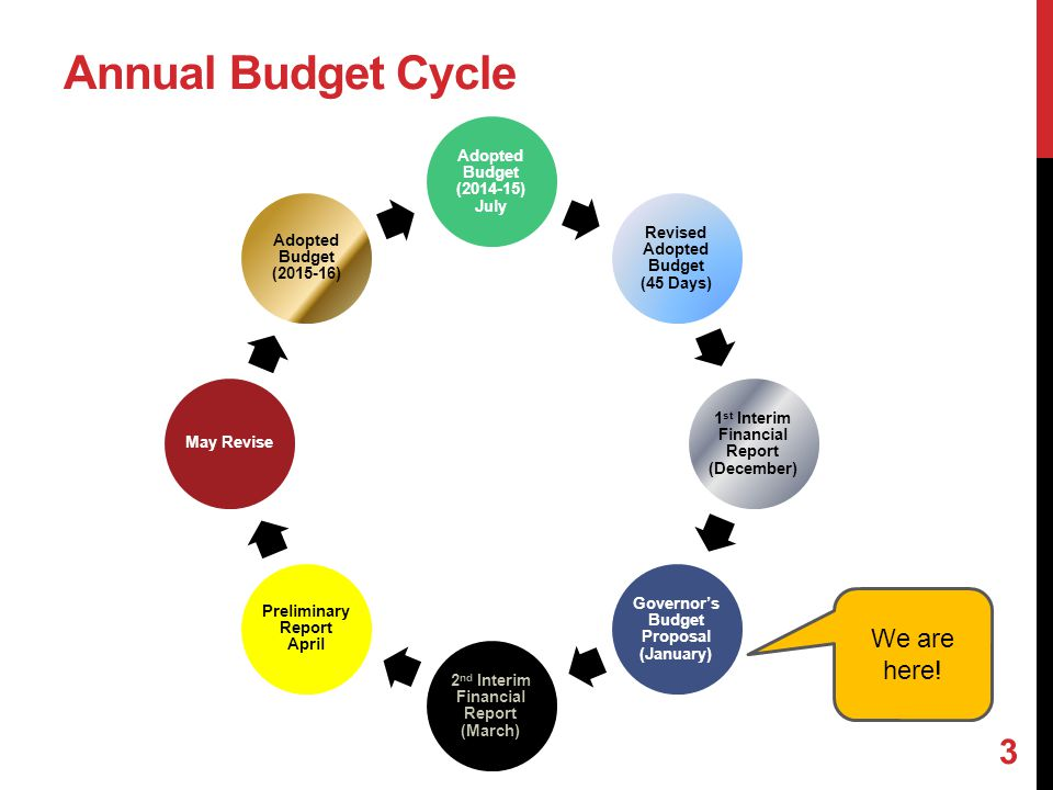 Annual Budget Cycle Adopted Budget (2014-15) July Revised Adopted Budget (45 Days) 1 st Interim Financial Report (December) Governor's Budget Proposal
