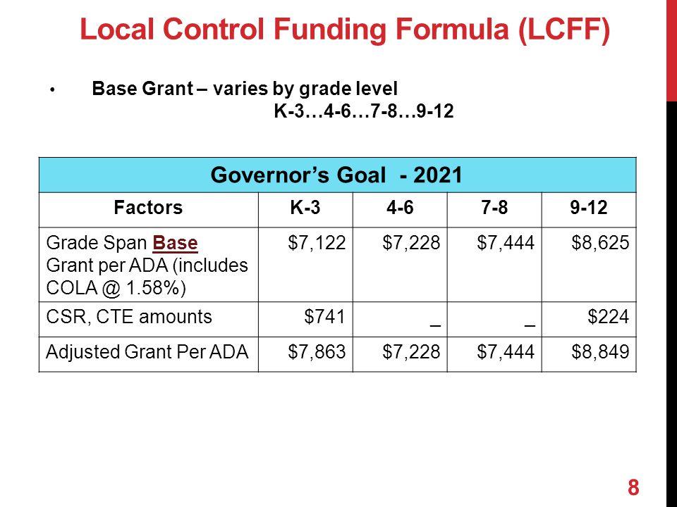 Base Grant – varies by grade level K-3…4-6…7-8…9-12 Governor's Goal - 2021 FactorsK-34-67-89-12 Grade Span Base Grant per ADA (includes COLA @ 1.58%)