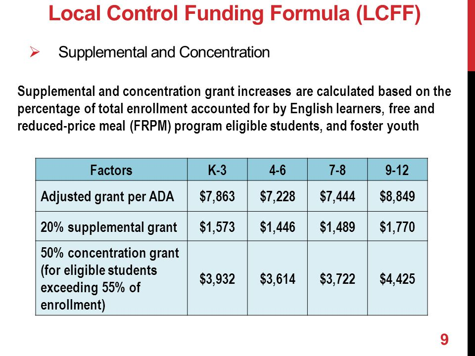  Supplemental and Concentration Local Control Funding Formula (LCFF) Supplemental and concentration grant increases are calculated based on the percentage of total enrollment accounted for by English learners, free and reduced-price meal (FRPM) program eligible students, and foster youth FactorsK-34-67-89-12 Adjusted grant per ADA$7,863$7,228$7,444$8,849 20% supplemental grant$1,573$1,446$1,489$1,770 50% concentration grant (for eligible students exceeding 55% of enrollment) $3,932$3,614$3,722$4,425 9