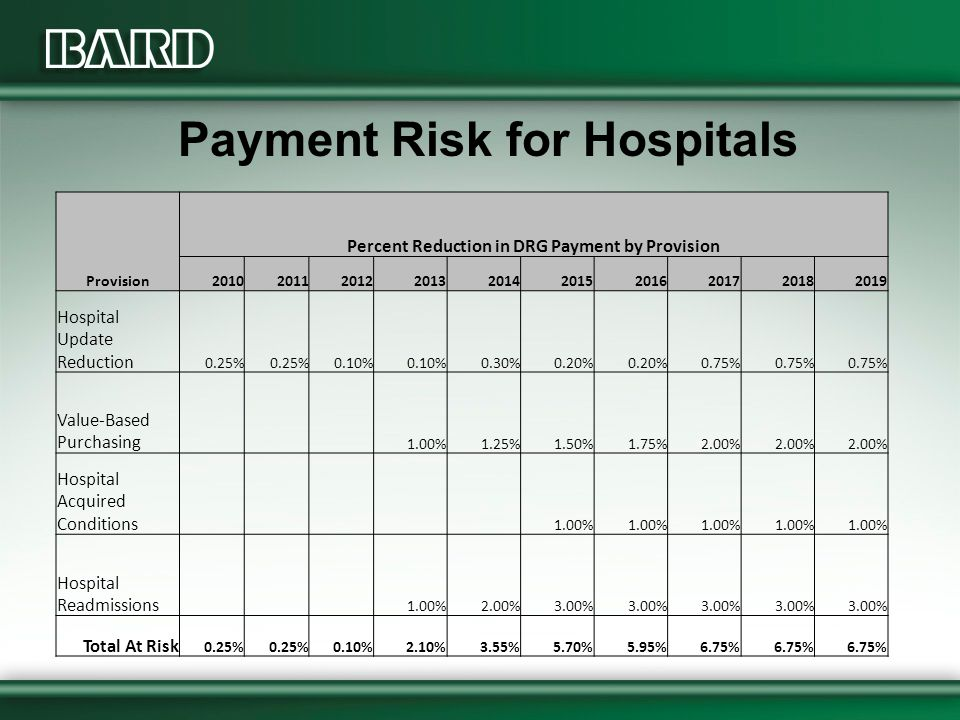 Payment Risk for Hospitals Provision Percent Reduction in DRG Payment by Provision 2010201120122013201420152016201720182019 Hospital Update Reduction 0.25% 0.10% 0.30%0.20% 0.75% Value-Based Purchasing 1.00%1.25%1.50%1.75%2.00% Hospital Acquired Conditions 1.00% Hospital Readmissions 1.00%2.00%3.00% Total At Risk 0.25% 0.10%2.10%3.55%5.70%5.95%6.75%
