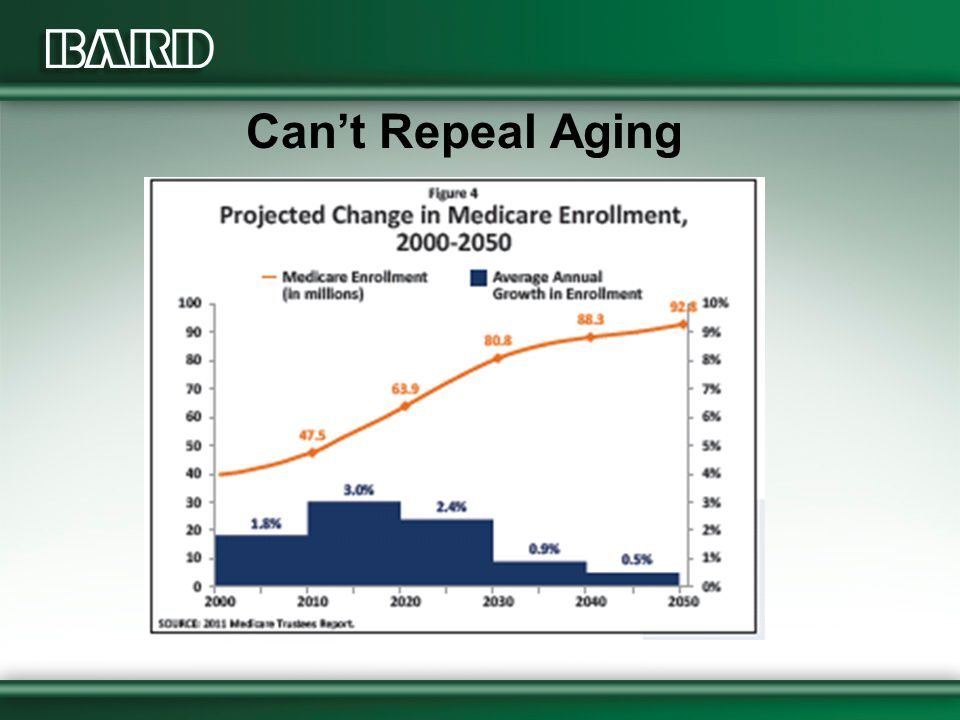 Can't Repeal Aging