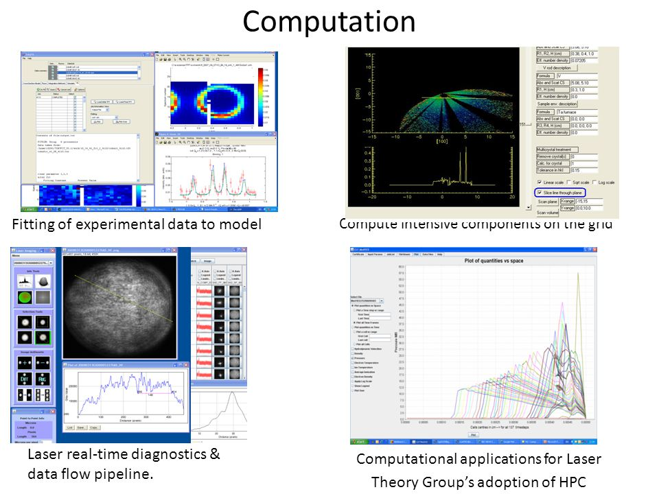 Computation Compute intensive components on the grid Computational applications for Laser Theory Group's adoption of HPC Laser real-time diagnostics &